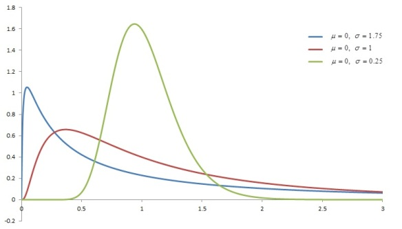 Three lognormal density curves